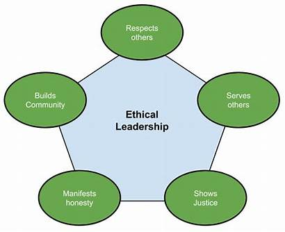 Ethical Leadership Principles Five Respect Leaders Others