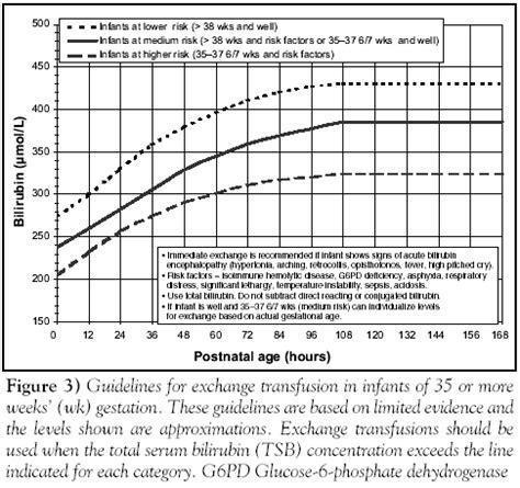 bilirubin chart  newborns neonatal jaundice articles pediatrics  review ayucar