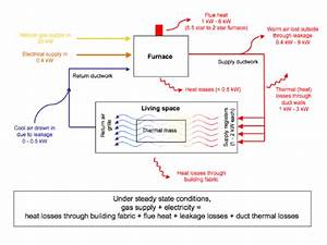 Typical Gas Ducted Heating System Diagram Overview  Source