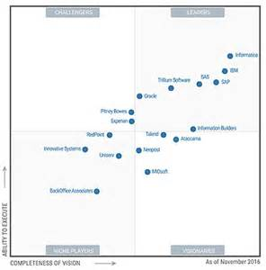 Data Quality Tools Magic Quadrant Gartner 2016