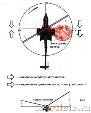 Картина изменения скорости и угла атаки набегающего потока при вращении лопасти несущего винта.