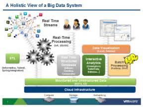 Big Data Architecture Framework
