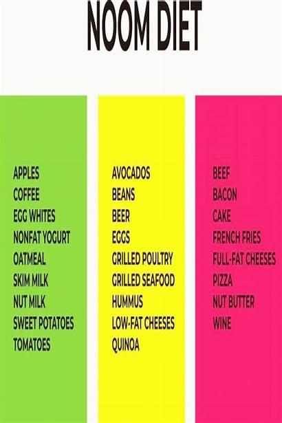 Noom Diet Foods Lists Three Plan Eat