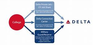 Delta Air Lines Shares More Details  Answers Questions About Propel Pilot Program At Mtsu