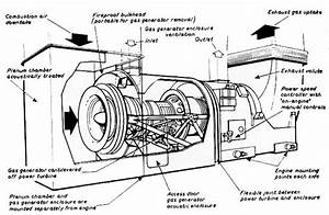 Design And Construction Of Aircraft Gas Turbine Engine