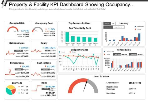 property  facility kpi dashboard showing occupancy cost