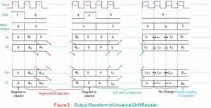Universal Shift Registers