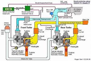 Perodua Viva Tuners  How Does Turbo Works