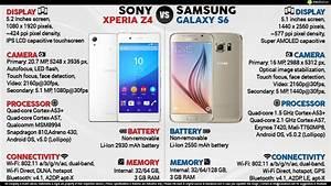 Sony Xperia Z4 vs. Samsung Galaxy S6