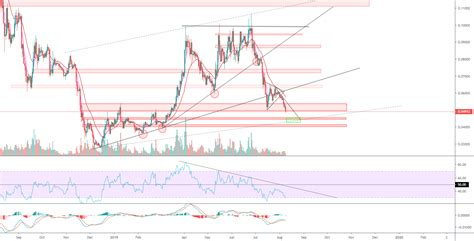 I recently posted about ada/eth and while it is up slightly, eth is way too bullish right now for cardano to make a strong relative move. ADA, another small drop and after go LONG for BINANCE ...