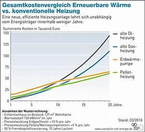 Luft Wärmepumpen Kosten : heizung kosten preise verschiedenener varianten ~ Lizthompson.info Haus und Dekorationen