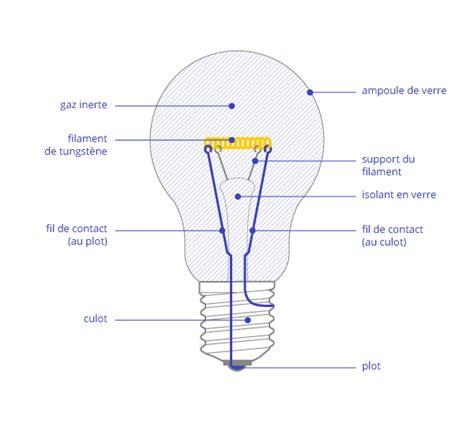 schema d une le a incandescence guide de l 233 clairage source et le histoire et type de les guide de l 233 clairage