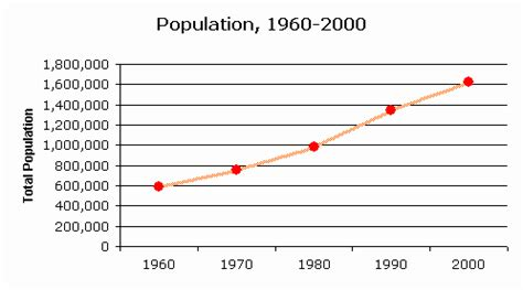 censusscope population growth