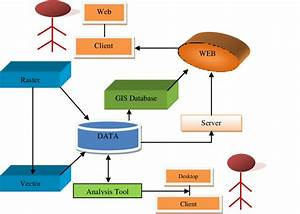 1 Block Diagram From Gis Working Gis Solutions Provide The