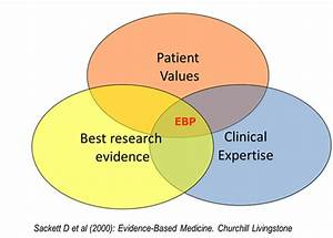 Evidence-based Practice - Physical Therapy