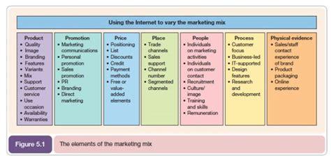 7 Ps – Marketing Mix   Marketing mix, P's of marketing ...