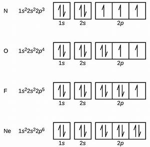 3 4 Electronic Structure Of Atoms  Electron Configurations