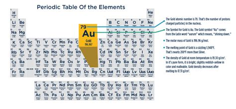 Protons In Gold by Gold Periodic Table Protons Brokeasshome