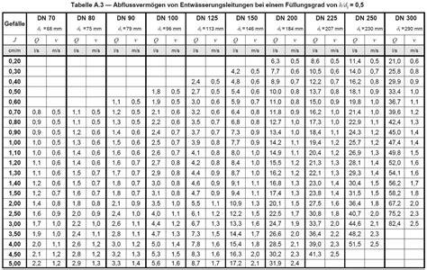dimensionierung grundleitung regenwasser entw 228 sserung regen und abwasser pdf
