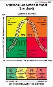 Situational Leadership Model Diagram