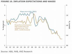 CHART: Weak inflation is terrible news for Australians ...