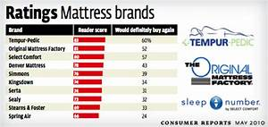 Our first time shopping for a mattress what we learned for Consumer reports mattresses 2016