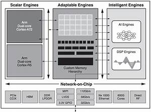 Ai Engines  Arm Brains  Dsp Brawn    Versal Is Xilinx U0026 39 S