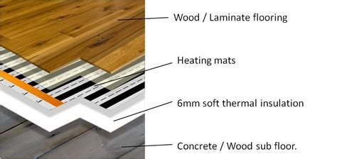 Laminate Flooring: Underfloor Heating Systems Laminate
