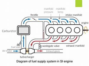 Introduction Of Fuel System Kvg
