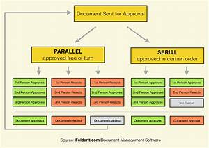 Document Approval Workflow Diagram