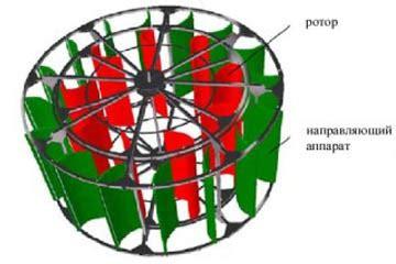 Характеристики классификация и отличия ветрогенератора лeнца