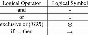 Logical Operators And Symbols For Logic