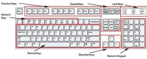 องค์ประกอบแป้นพิมพ์ (keyboard)