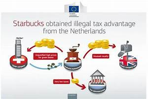 Dutch tax deal with Starbucks is illegal, says Brussels ...