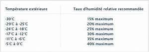Quel Taux D Humidité Dans Une Maison : taux humidit dans une maison ventana blog ~ Dode.kayakingforconservation.com Idées de Décoration