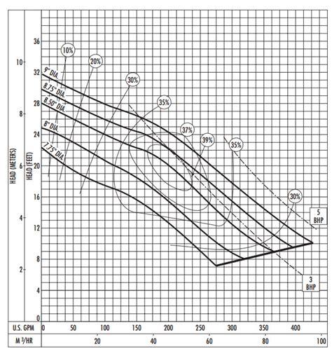 hydromatic hydromatic s4mrc300m4 6 submersible solids handling 3 hp 460v 3ph manual