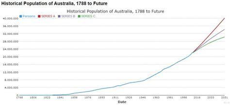 australia s migration waves 1945 to present historybalgowlahboys