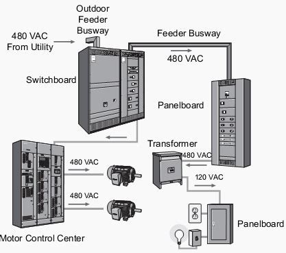 the basics of motor centers mccs eep
