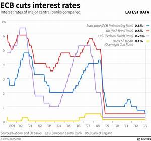 ECB Cuts Benchmark Interest Rate to 0.5 Percent - Hamodia ...