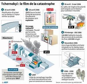 Certaines Zones En France Toujours Contamin U00e9es Par Tchernobyl
