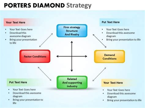 porter s diamond free template powerpoint template company porters diamond strategy ppt