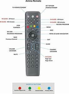 Sony Tv Remote Diagram