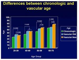 Accelerated Cardiovascular Aging In Treated Hiv Males