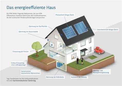 Foerderungen Energieeffizient Sanieren by Kfw Garant Haus Bau