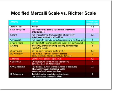 Modified Scale by Mercalli Scale Intensity