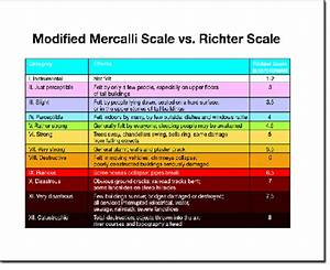 Opinions on mercalli scale