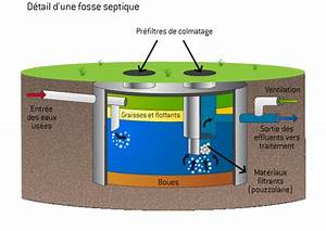 Pompe De Relevage Fosse Septique : fosse septique mode de fonctionnement ooreka ~ Dailycaller-alerts.com Idées de Décoration