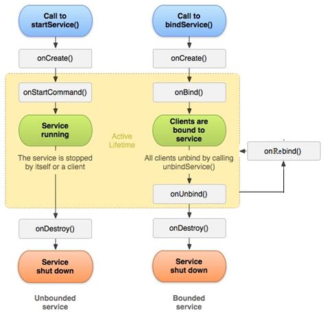 android service service lifecycle