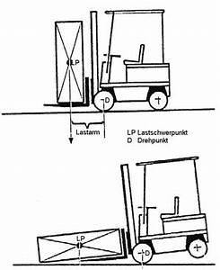 Norm Eines Vektors Berechnen : tragkraft und tragf higkeit von staplern und hubwagen ~ Themetempest.com Abrechnung