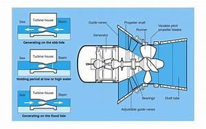 Diagram  Tidal Wave Energy Diagram
